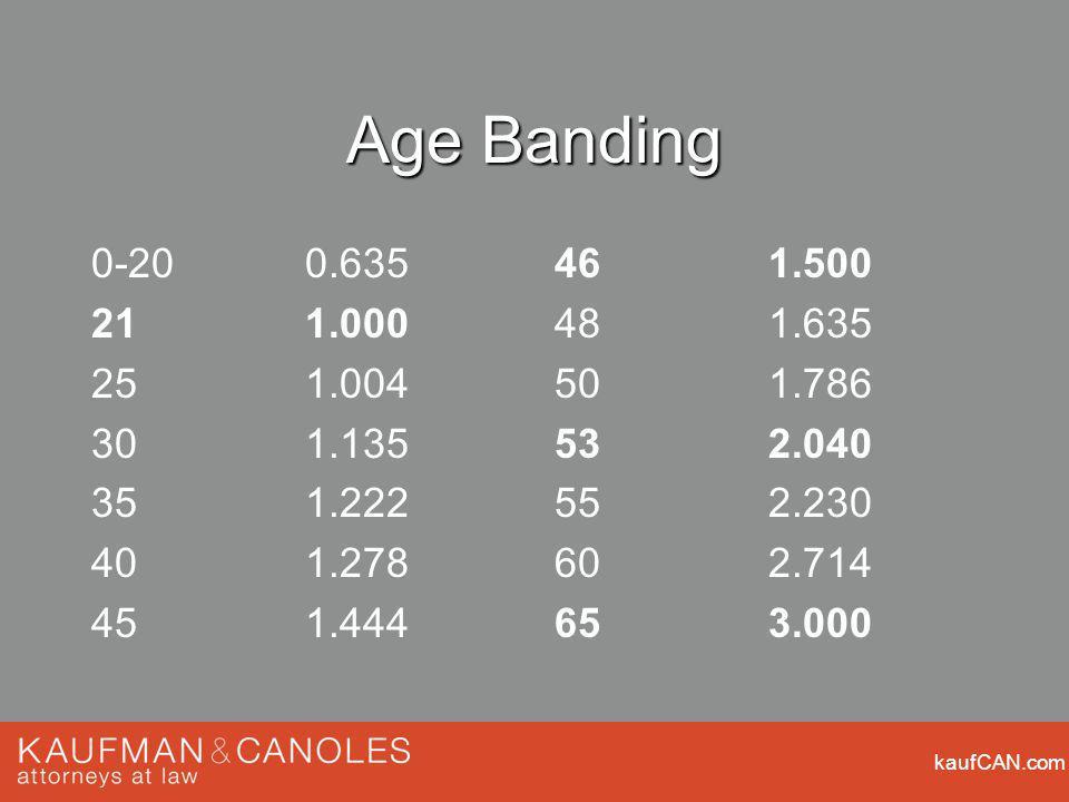 kaufCAN.com Age Banding 0-200.635 211.000 251.004 301.135 351.222 401.278 451.444 461.500 481.635 501.786 532.040 552.230 602.714 653.000