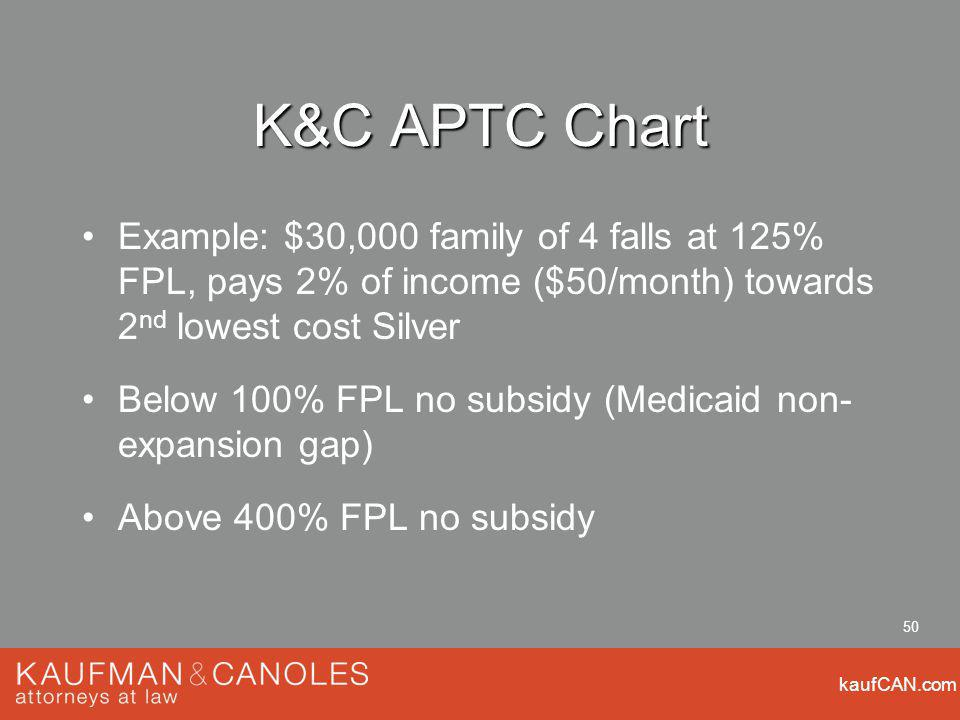kaufCAN.com 50 K&C APTC Chart Example: $30,000 family of 4 falls at 125% FPL, pays 2% of income ($50/month) towards 2 nd lowest cost Silver Below 100% FPL no subsidy (Medicaid non- expansion gap) Above 400% FPL no subsidy