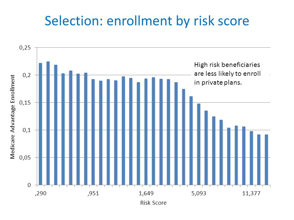 Selection: enrollment by risk score High risk beneficiaries are less likely to enroll in private plans.