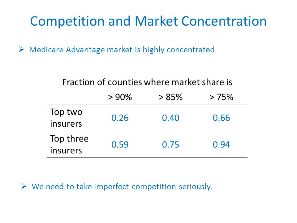 Competition and Market Concentration Medicare Advantage market is highly concentrated Fraction of counties where market share is > 90%> 85%> 75% Top two insurers 0.260.400.66 Top three insurers 0.590.750.94 We need to take imperfect competition seriously.