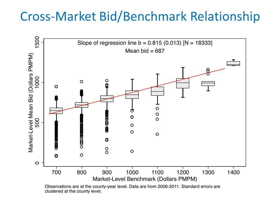 Cross-Market Bid/Benchmark Relationship