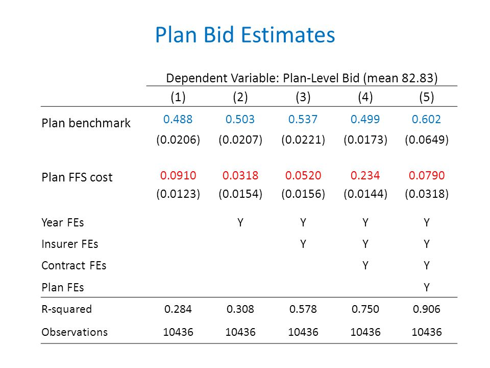 Plan Bid Estimates Dependent Variable: Plan-Level Bid (mean 82.83) (1)(2)(3)(4)(5) Plan benchmark 0.4880.5030.5370.4990.602 (0.0206)(0.0207)(0.0221)(0.0173)(0.0649) Plan FFS cost 0.09100.03180.05200.2340.0790 (0.0123)(0.0154)(0.0156)(0.0144)(0.0318) Year FEsYYYY Insurer FEsYYY Contract FEsYY Plan FEsY R-squared0.2840.3080.5780.7500.906 Observations10436