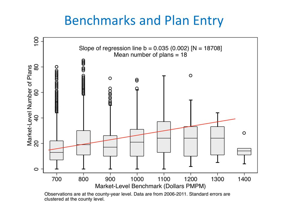 Benchmarks and Plan Entry