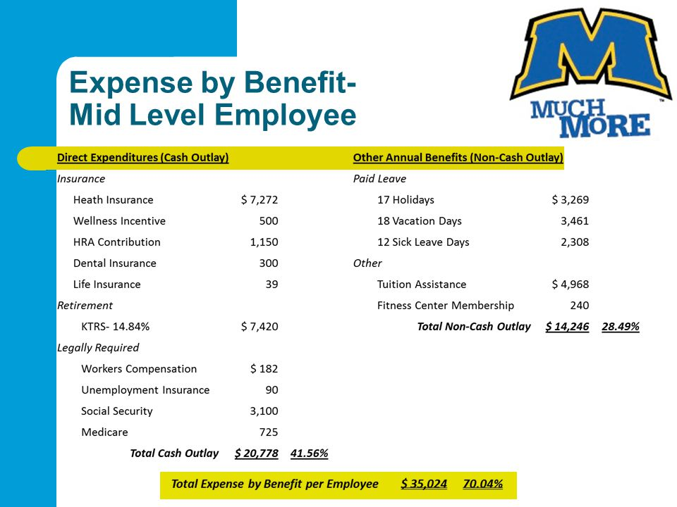Expense by Benefit- Mid Level Employee