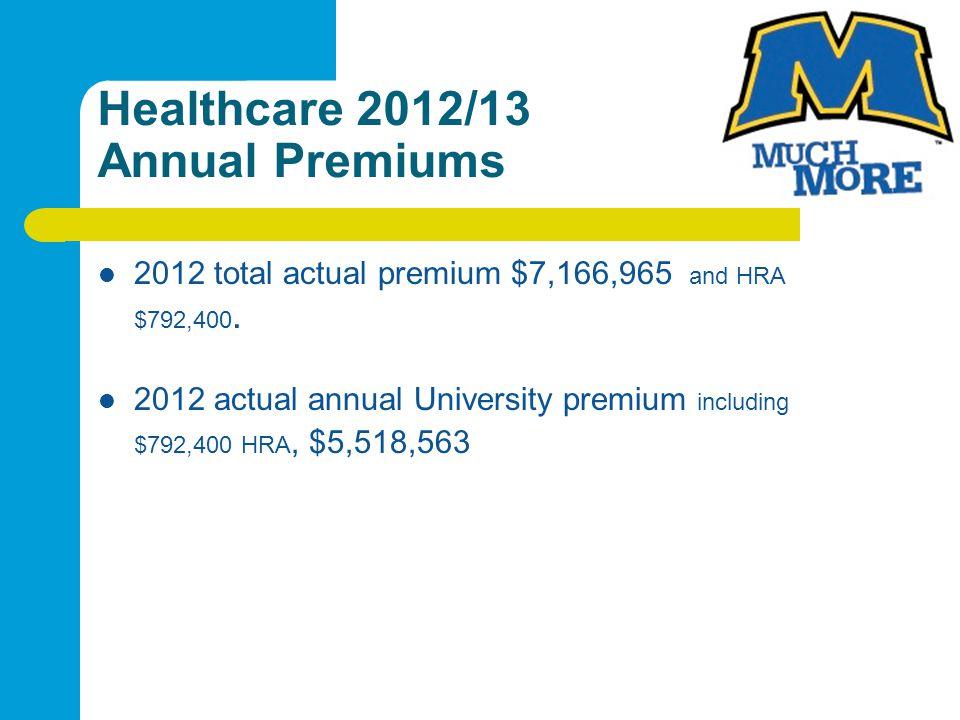 Healthcare 2012/13 Annual Premiums 2012 total actual premium $7,166,965 and HRA $792,400. 2012 actual annual University premium including $792,400 HRA