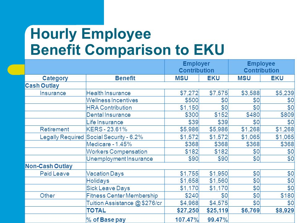 Hourly Employee Benefit Comparison to EKU Employer Contribution Employee Contribution CategoryBenefitMSUEKUMSUEKU Cash Outlay InsuranceHealth Insurance$7,272$7,575$3,588$5,239 Wellness Incentives$500$0 HRA Contribution$1,150$0 Dental Insurance$300$152$480$809 Life Insurance$39 $0 RetirementKERS - 23.61%$5,986 $1,268 Legally RequiredSocial Security - 6.2%$1,572 $1,065 Medicare - 1.45%$368 Workers Compensation$182 $0 Unemployment Insurance$90 $0 Non-Cash Outlay Paid LeaveVacation Days$1,755$1,950$0 Holidays$1,658$1,560$0 Sick Leave Days$1,170 $0 OtherFitness Center Membership$240$0 $180 Tuition Assistance @ $276/cr$4,968$4,575$0 TOTAL$27,250$25,119$6,769$8,929 % of Base pay107.47%99.47%