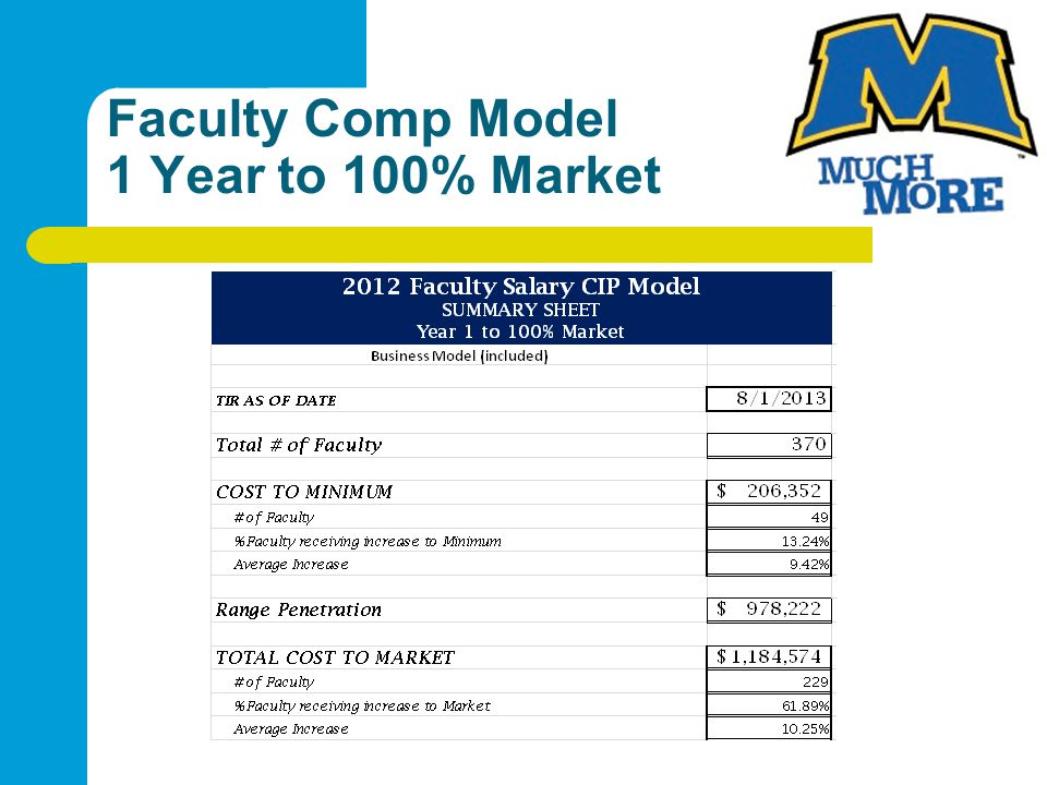 Faculty Comp Model 1 Year to 100% Market