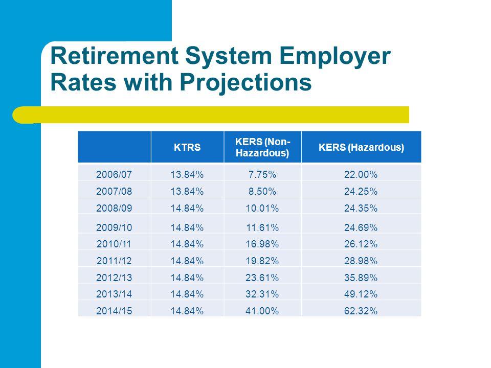 Retirement System Employer Rates with Projections KTRS KERS (Non- Hazardous) KERS (Hazardous) 2006/0713.84%7.75%22.00% 2007/0813.84%8.50%24.25% 2008/0914.84%10.01%24.35% 2009/1014.84%11.61%24.69% 2010/1114.84%16.98%26.12% 2011/1214.84%19.82%28.98% 2012/1314.84%23.61%35.89% 2013/1414.84%32.31%49.12% 2014/1514.84%41.00%62.32%
