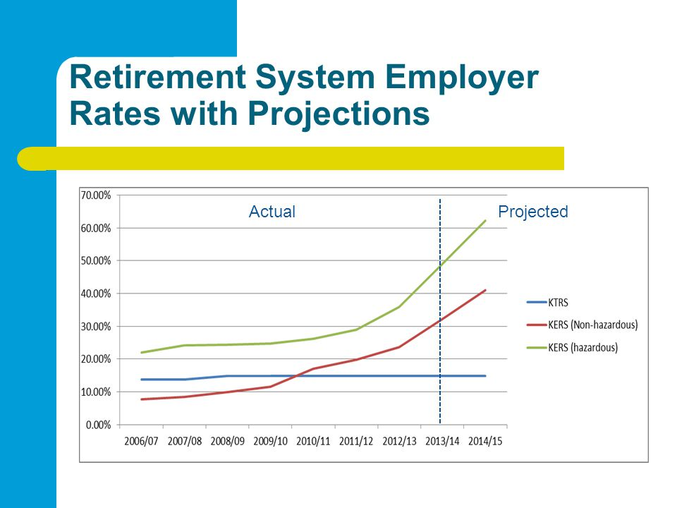 Retirement System Employer Rates with Projections ActualProjected