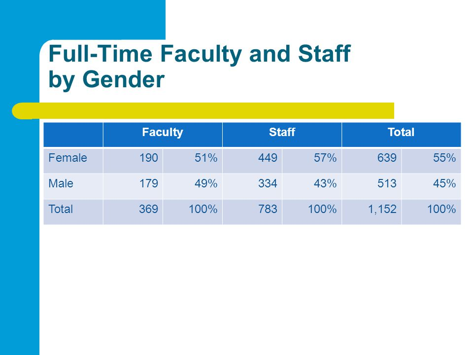 Full-Time Faculty and Staff by Gender FacultyStaffTotal Female19051%44957%63955% Male17949%33443%51345% Total369100%783100%1,152100%