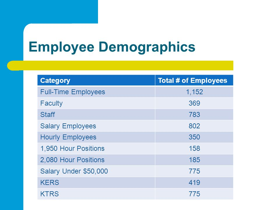 Employee Demographics CategoryTotal # of Employees Full-Time Employees1,152 Faculty369 Staff783 Salary Employees802 Hourly Employees350 1,950 Hour Positions158 2,080 Hour Positions185 Salary Under $50,000775 KERS419 KTRS775
