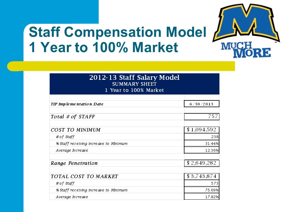 Staff Compensation Model 1 Year to 100% Market