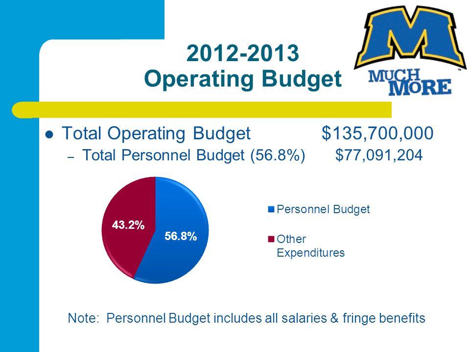 2012-2013 Operating Budget Total Operating Budget $135,700,000 – Total Personnel Budget (56.8%) $77,091,204 Note: Personnel Budget includes all salaries & fringe benefits