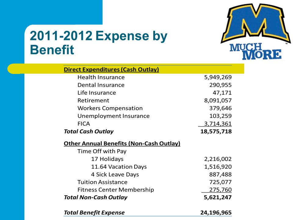 2011-2012 Expense by Benefit