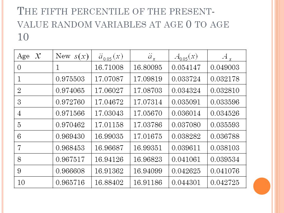 T HE FIFTH PERCENTILE OF THE PRESENT - VALUE RANDOM VARIABLES AT AGE 0 TO AGE 10 AgeNew 0116.7100816.800950.0541470.049003 10.97550317.0708717.098190.0337240.032178 20.97406517.0602717.087030.0343240.032810 30.97276017.0467217.073140.0350910.033596 40.97156617.0304317.056700.0360140.034526 50.97046217.0115817.037860.0370800.035593 60.96943016.9903517.016750.0382820.036788 70.96845316.9668716.993510.0396110.038103 80.96751716.9412616.968230.0410610.039534 90.96660816.9136216.940990.0426250.041076 100.96571616.8840216.911860.0443010.042725