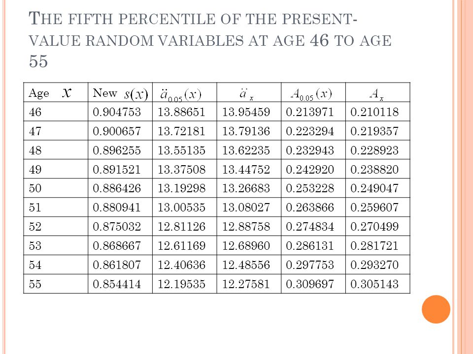 T HE FIFTH PERCENTILE OF THE PRESENT - VALUE RANDOM VARIABLES AT AGE 46 TO AGE 55 AgeNew 460.90475313.8865113.954590.2139710.210118 470.90065713.7218113.791360.2232940.219357 480.89625513.5513513.622350.2329430.228923 490.89152113.3750813.447520.2429200.238820 500.88642613.1929813.266830.2532280.249047 510.88094113.0053513.080270.2638660.259607 520.87503212.8112612.887580.2748340.270499 530.86866712.6116912.689600.2861310.281721 540.86180712.4063612.485560.2977530.293270 550.85441412.1953512.275810.3096970.305143
