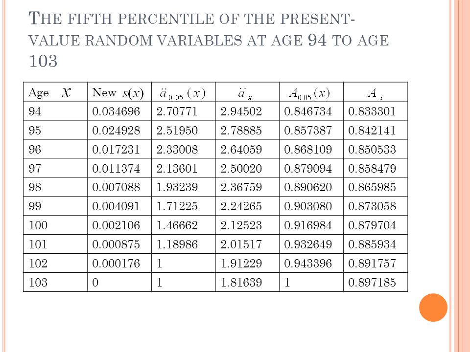 T HE FIFTH PERCENTILE OF THE PRESENT - VALUE RANDOM VARIABLES AT AGE 94 TO AGE 103 AgeNew 940.0346962.707712.945020.8467340.833301 950.0249282.519502.788850.8573870.842141 960.0172312.330082.640590.8681090.850533 970.0113742.136012.500200.8790940.858479 980.0070881.932392.367590.8906200.865985 990.0040911.712252.242650.9030800.873058 1000.0021061.466622.125230.9169840.879704 1010.0008751.189862.015170.9326490.885934 1020.00017611.912290.9433960.891757 103011.8163910.897185