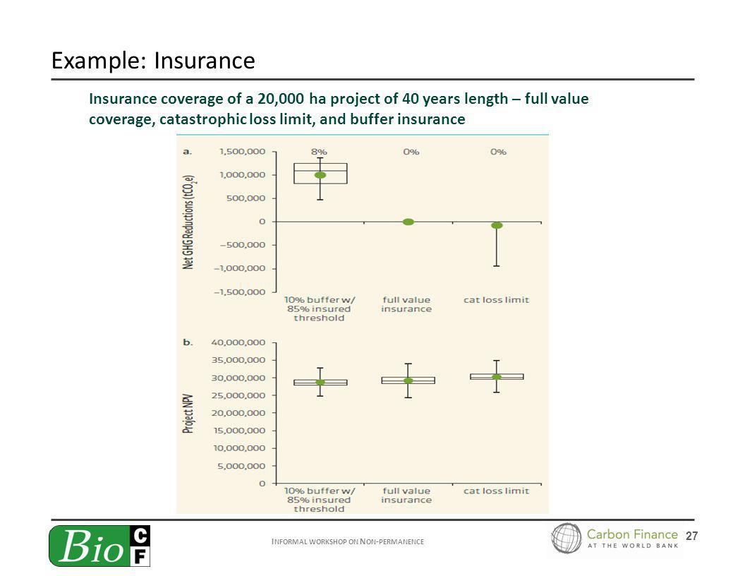 I NFORMAL WORKSHOP ON N ON - PERMANENCE 27 Example: Insurance Insurance coverage of a 20,000 ha project of 40 years length – full value coverage, cata