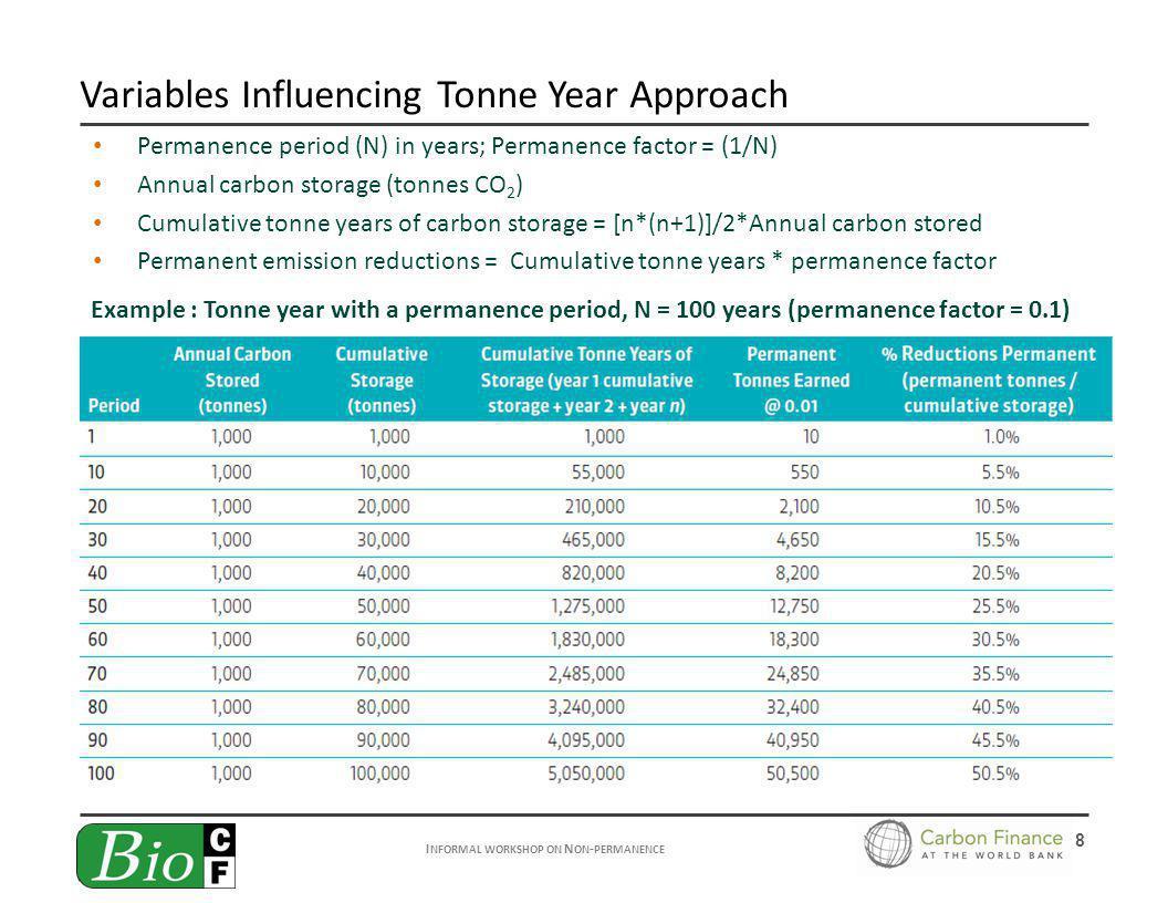I NFORMAL WORKSHOP ON N ON - PERMANENCE 8 Permanence period (N) in years; Permanence factor = (1/N) Annual carbon storage (tonnes CO 2 ) Cumulative tonne years of carbon storage = [n*(n+1)]/2*Annual carbon stored Permanent emission reductions = Cumulative tonne years * permanence factor Variables Influencing Tonne Year Approach Example : Tonne year with a permanence period, N = 100 years (permanence factor = 0.1)