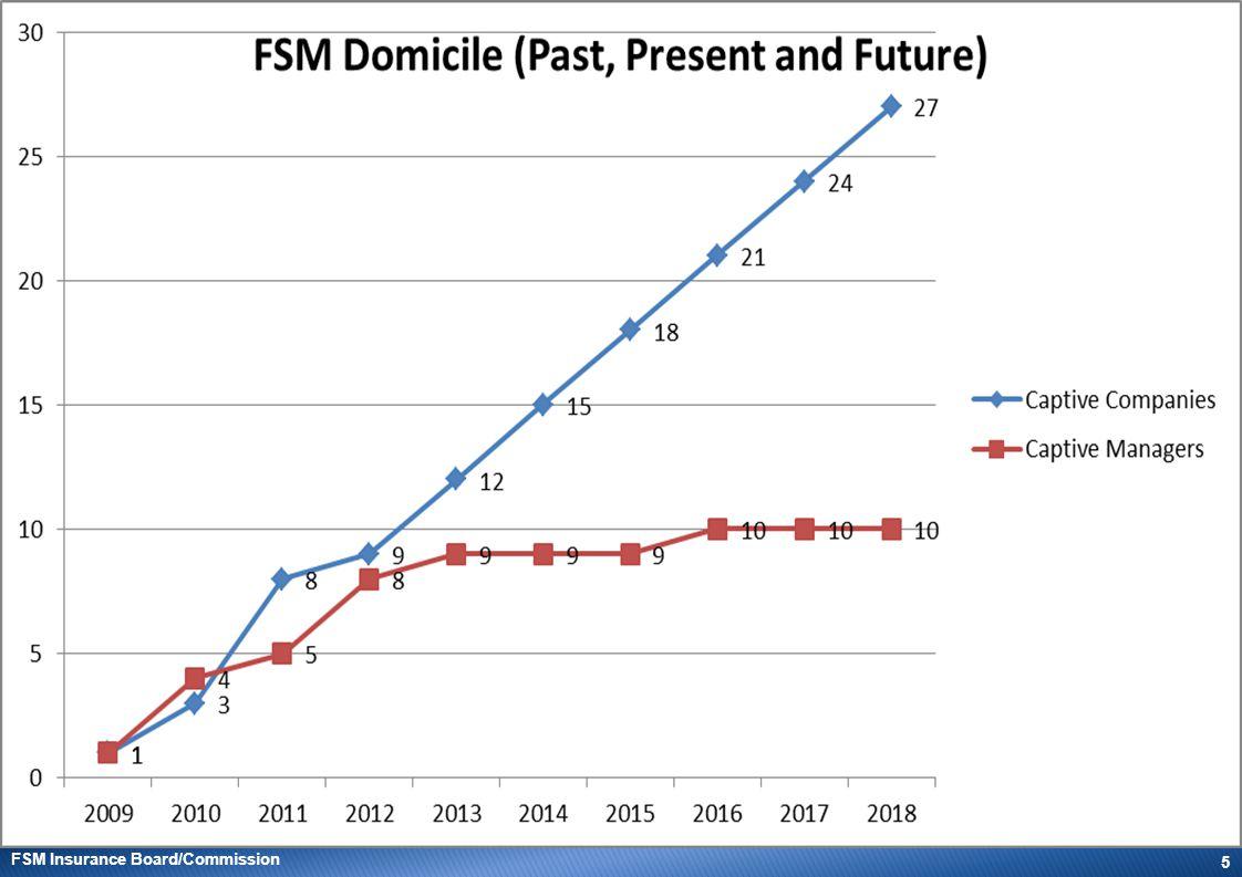 FSM Insurance Board/Commission 5