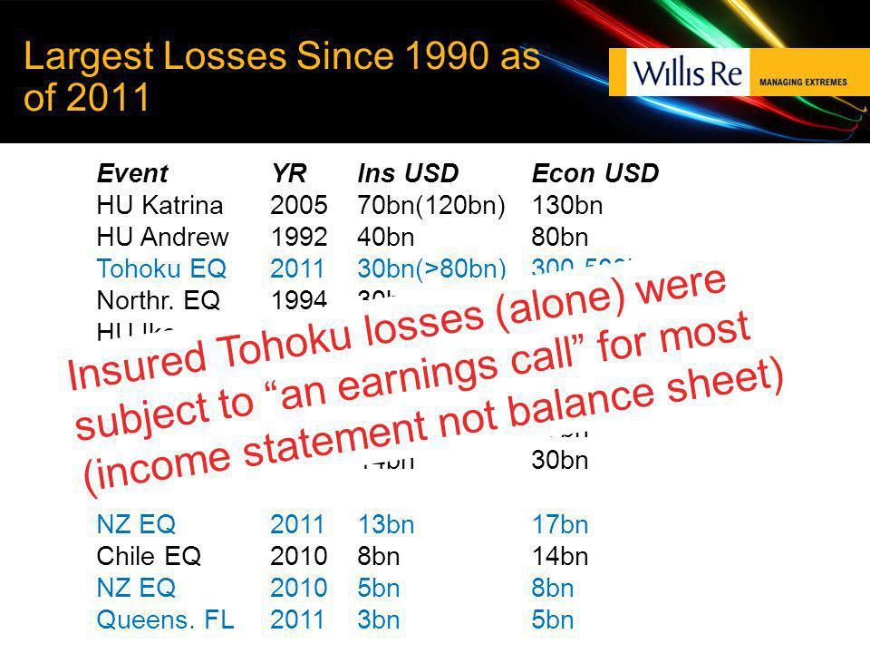 Largest Losses Since 1990 as of 2011 EventYRIns USDEcon USD HU Katrina 2005 70bn(120bn)130bn HU Andrew 1992 40bn80bn Tohoku EQ 201130bn(>80bn)300-500bn Northr.