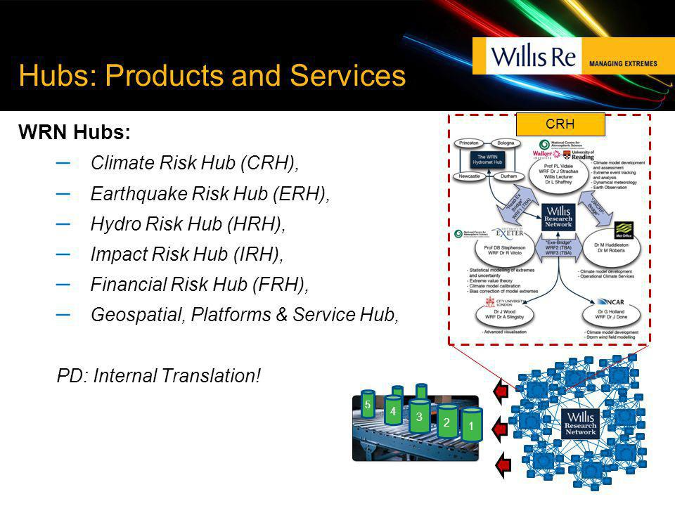 Hubs: Products and Services WRN Hubs: – Climate Risk Hub (CRH), – Earthquake Risk Hub (ERH), – Hydro Risk Hub (HRH), – Impact Risk Hub (IRH), – Financ