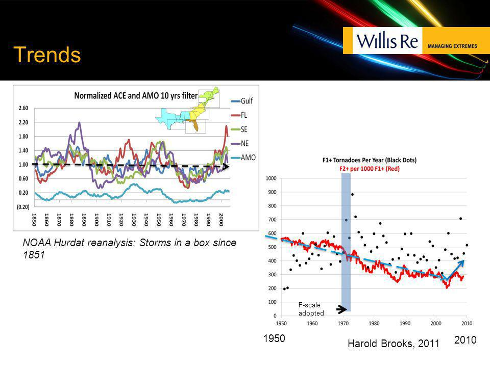 Trends F-scale adopted NOAA Hurdat reanalysis: Storms in a box since 1851 1950 2010 Harold Brooks, 2011