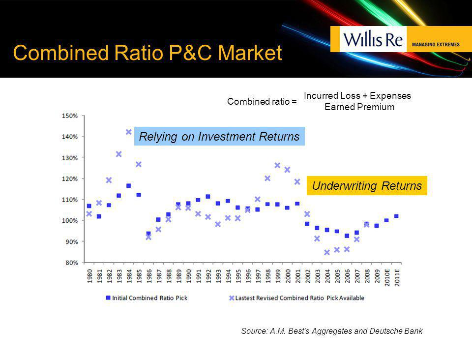 Combined Ratio P&C Market Source: A.M. Bests Aggregates and Deutsche Bank Underwriting Returns Relying on Investment Returns Incurred Loss + Expenses