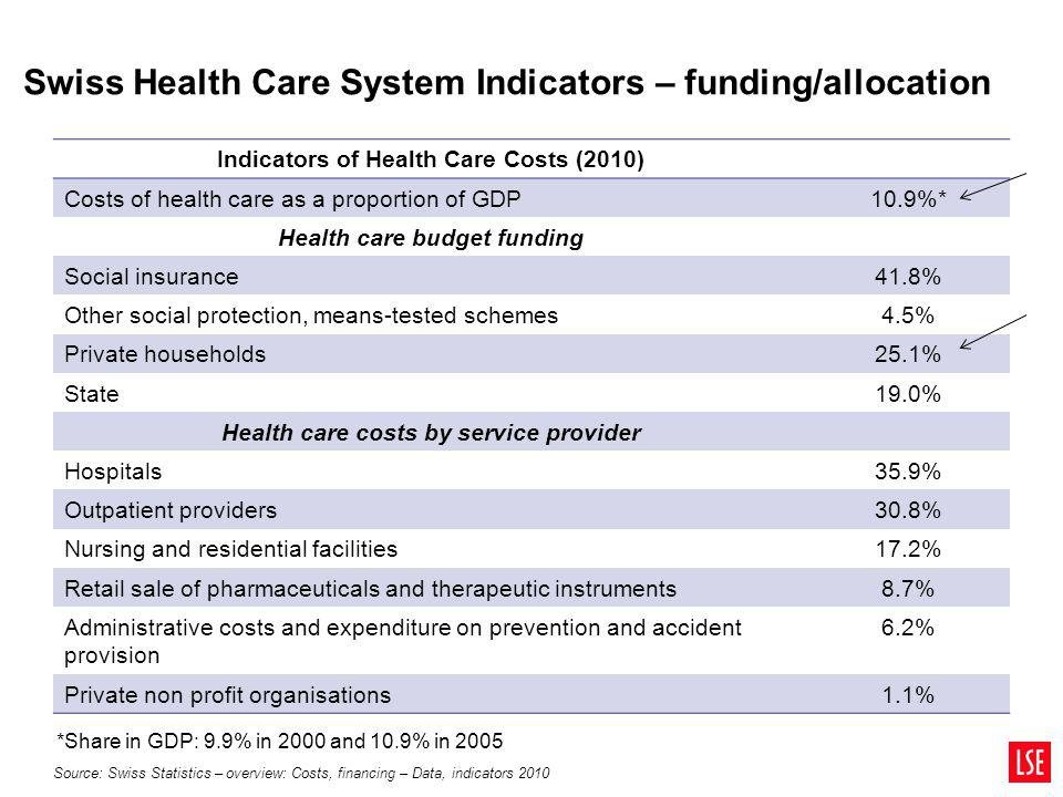 Swiss Health Care System Indicators – funding/allocation Indicators of Health Care Costs (2010) Costs of health care as a proportion of GDP10.9%* Heal