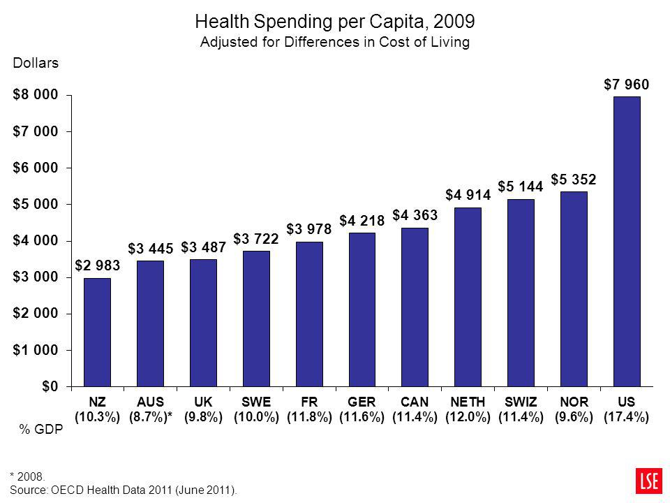 Health Spending per Capita, 2009 Adjusted for Differences in Cost of Living * 2008. Source: OECD Health Data 2011 (June 2011). % GDP Dollars