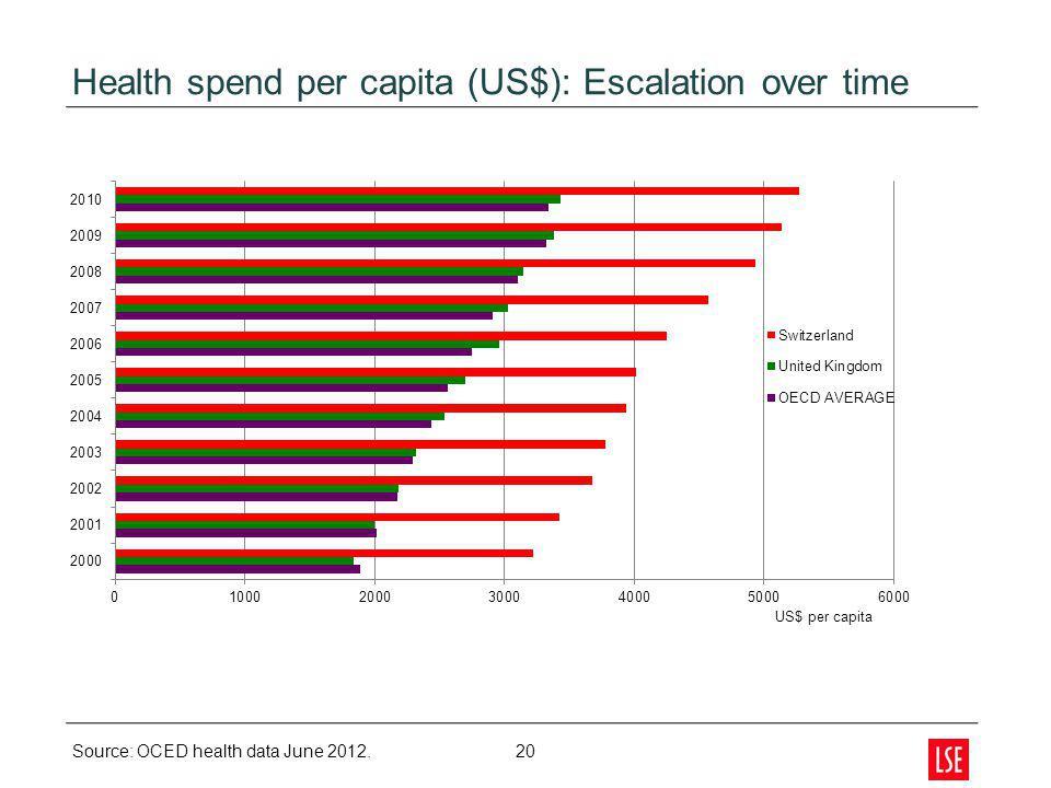 Health spend per capita (US$): Escalation over time 20 Source: OCED health data June 2012.