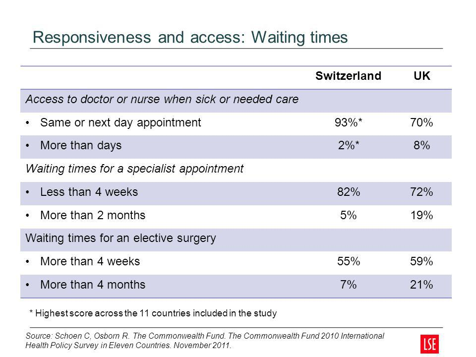 Responsiveness and access: Waiting times SwitzerlandUK Access to doctor or nurse when sick or needed care Same or next day appointment93%*70% More tha
