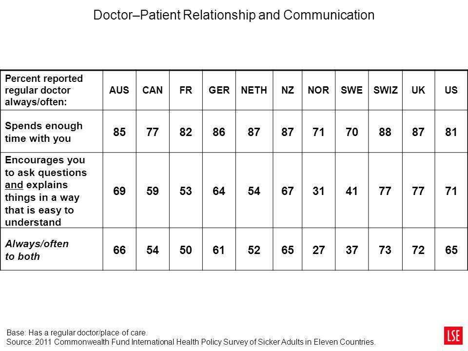 Doctor–Patient Relationship and Communication Percent reported regular doctor always/often: AUSCANFRGERNETHNZNORSWESWIZUKUS Spends enough time with yo