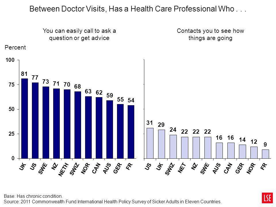 Between Doctor Visits, Has a Health Care Professional Who... Percent You can easily call to ask a question or get advice Contacts you to see how thing