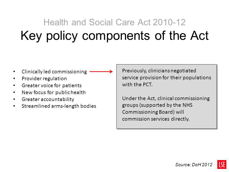 Health and Social Care Act 2010-12 Key policy components of the Act Clinically led commissioning Provider regulation Greater voice for patients New fo