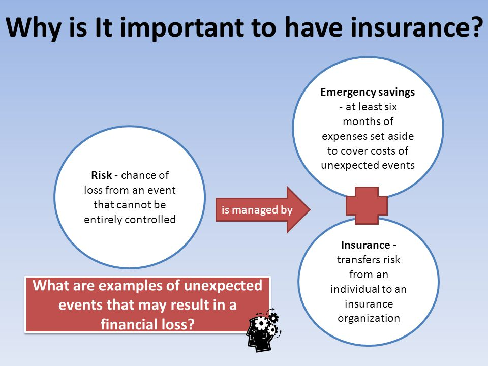 Why is It important to have insurance? Risk - chance of loss from an event that cannot be entirely controlled Emergency savings - at least six months