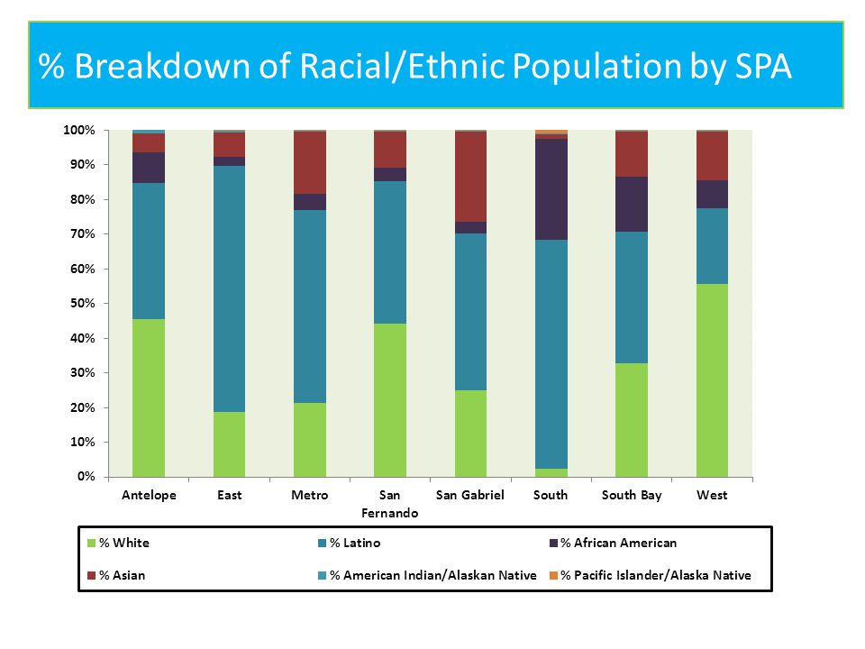 % Breakdown of Racial/Ethnic Population by SPA