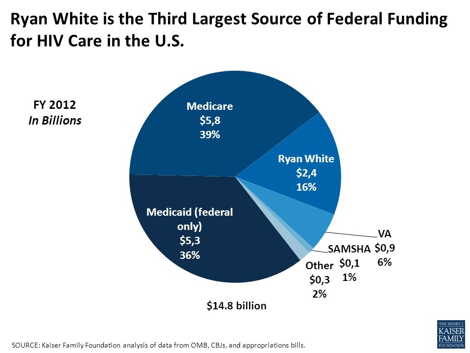 Ryan White is the Third Largest Source of Federal Funding for HIV Care in the U.S.