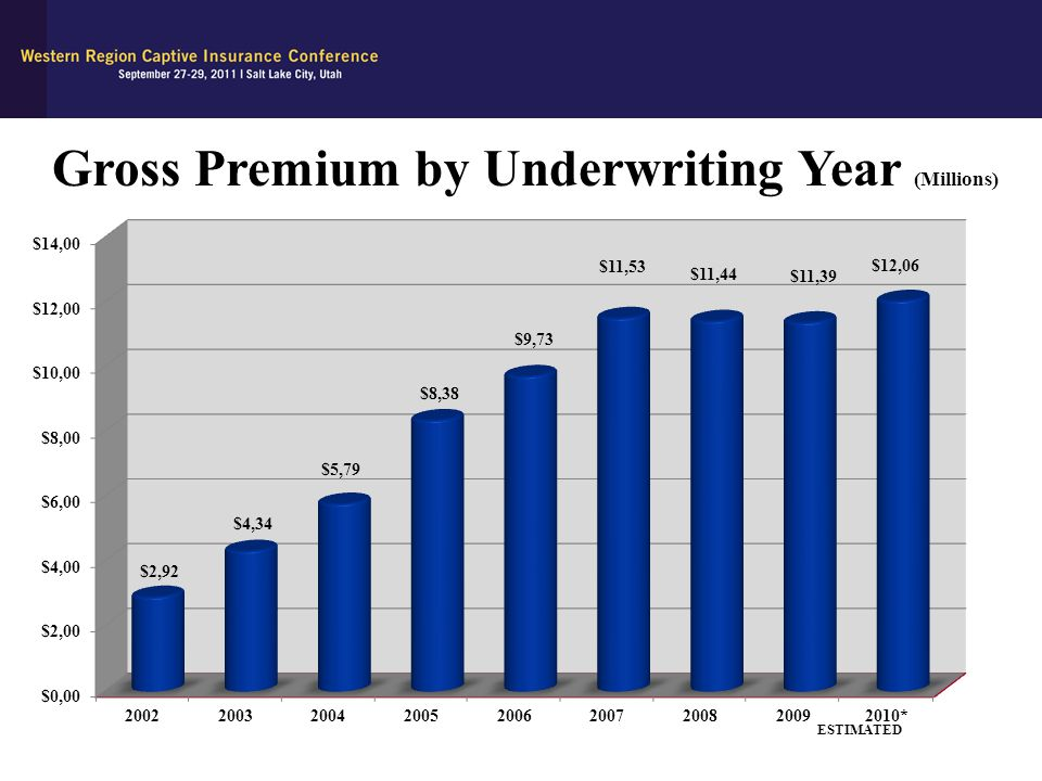 Gross Premium by Underwriting Year (Millions) ESTIMATED