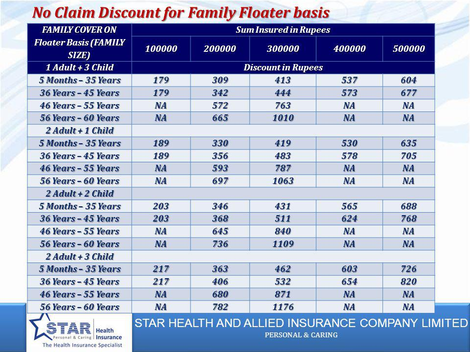 STAR HEALTH AND ALLIED INSURANCE COMPANY LIMITED PERSONAL & CARING STAR HEALTH AND ALLIED INSURANCE COMPANY LIMITED PERSONAL & CARING FAMILY COVER ON