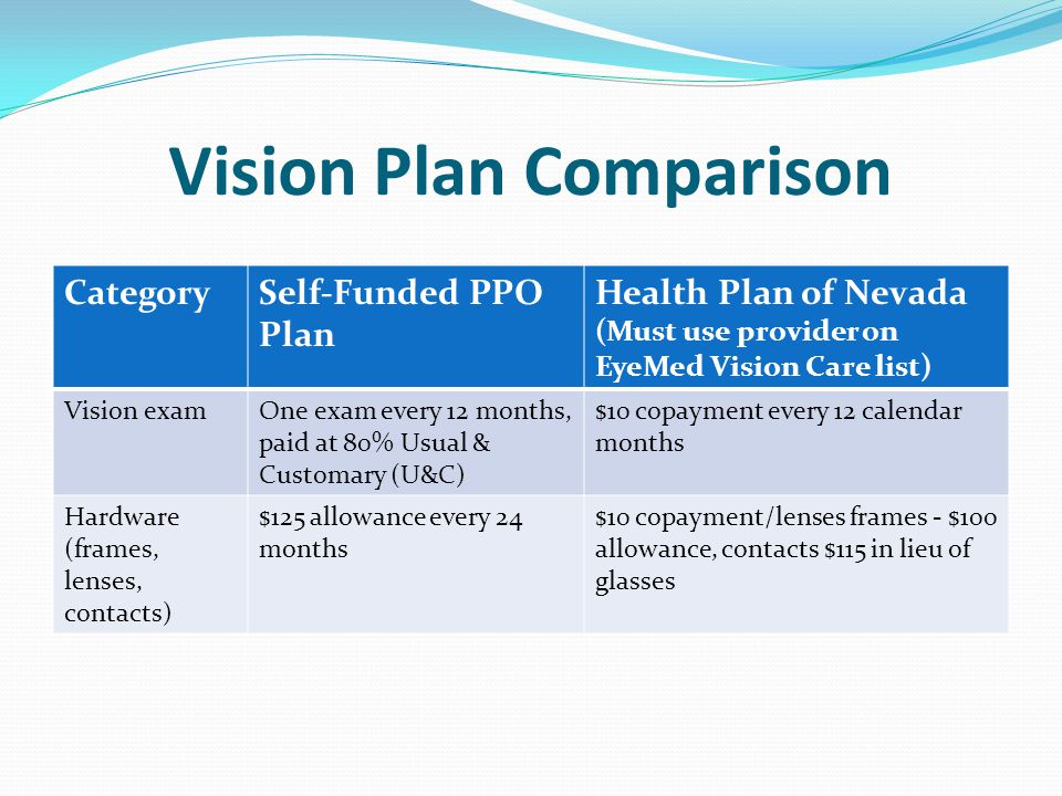 Vision Plan Comparison CategorySelf-Funded PPO Plan Health Plan of Nevada (Must use provider on EyeMed Vision Care list) Vision examOne exam every 12 months, paid at 80% Usual & Customary (U&C) $10 copayment every 12 calendar months Hardware (frames, lenses, contacts) $125 allowance every 24 months $10 copayment/lenses frames - $100 allowance, contacts $115 in lieu of glasses