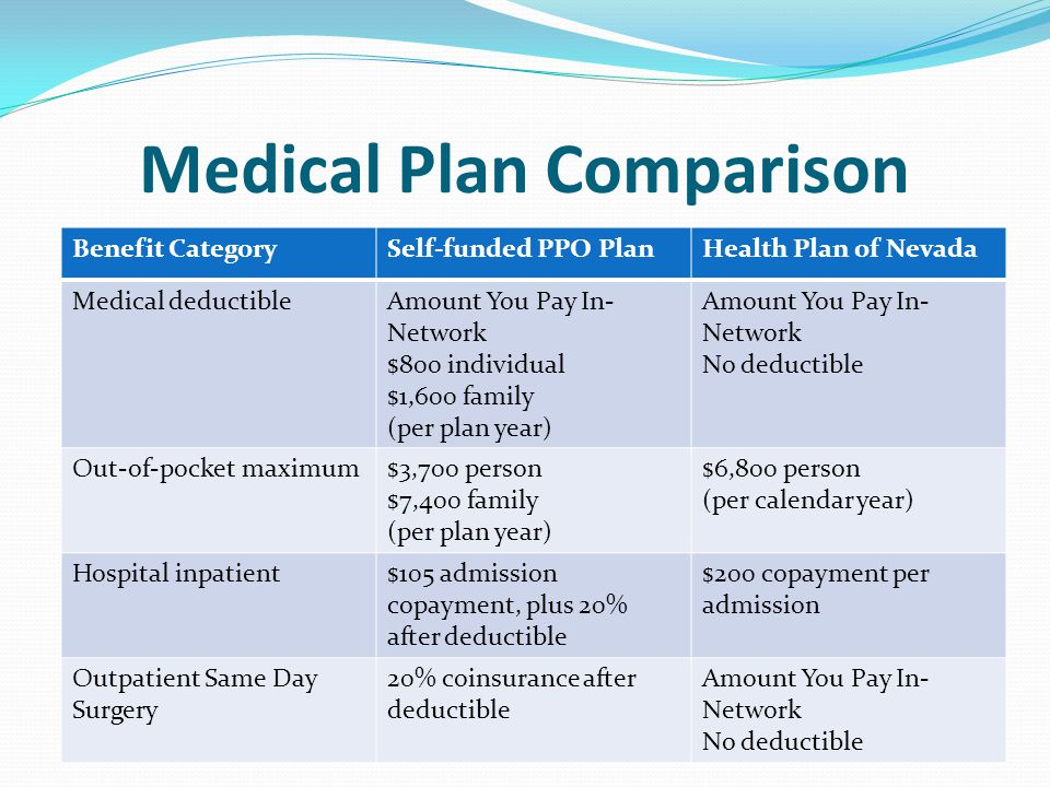 Medical Plan Comparison Benefit CategorySelf-funded PPO PlanHealth Plan of Nevada Medical deductibleAmount You Pay In- Network $800 individual $1,600 family (per plan year) Amount You Pay In- Network No deductible Out-of-pocket maximum$3,700 person $7,400 family (per plan year) $6,800 person (per calendar year) Hospital inpatient$105 admission copayment, plus 20% after deductible $200 copayment per admission Outpatient Same Day Surgery 20% coinsurance after deductible Amount You Pay In- Network No deductible
