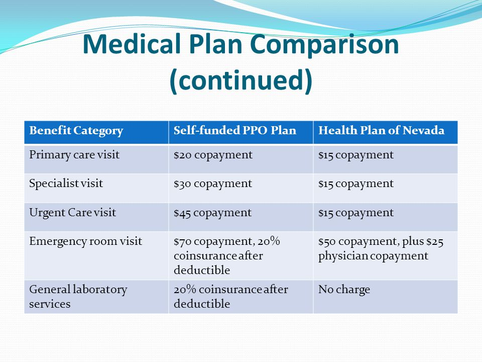 Medical Plan Comparison (continued) Benefit CategorySelf-funded PPO PlanHealth Plan of Nevada Primary care visit$20 copayment$15 copayment Specialist visit$30 copayment$15 copayment Urgent Care visit$45 copayment$15 copayment Emergency room visit$70 copayment, 20% coinsurance after deductible $50 copayment, plus $25 physician copayment General laboratory services 20% coinsurance after deductible No charge