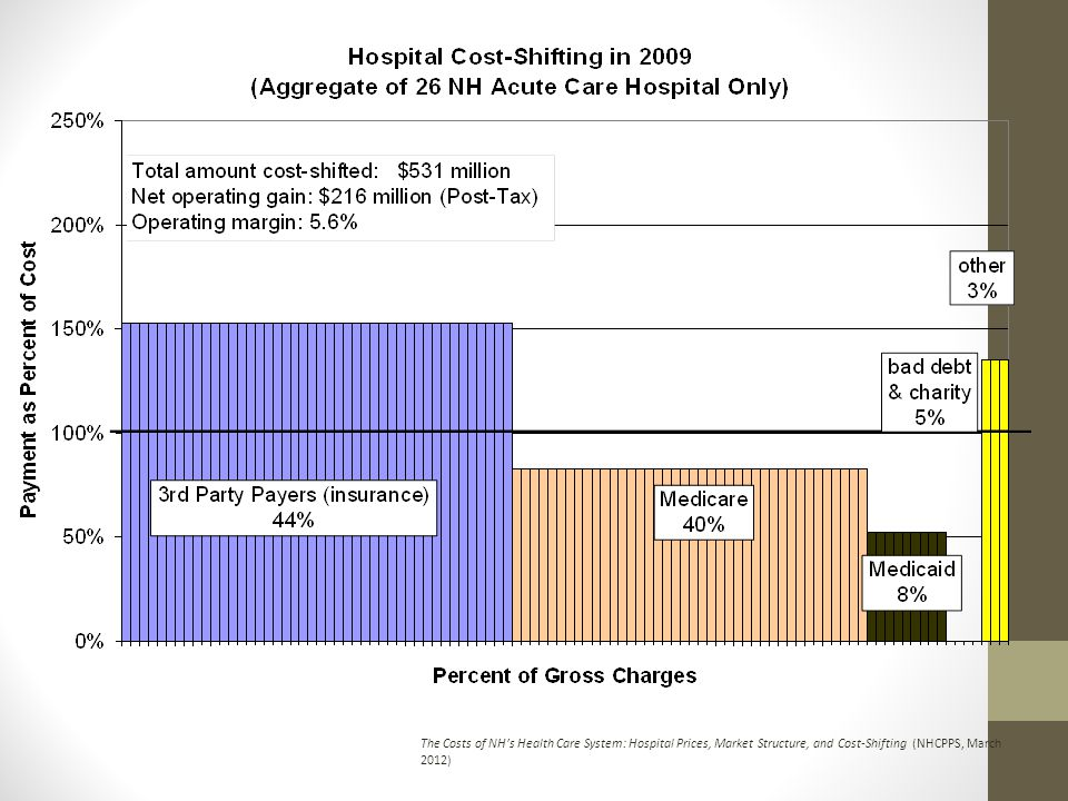 The Costs of NHs Health Care System: Hospital Prices, Market Structure, and Cost-Shifting (NHCPPS, March 2012)