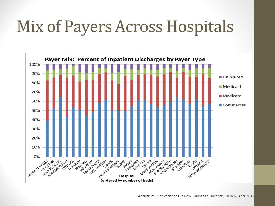 Mix of Payers Across Hospitals Analysis of Price Variations in New Hampshire Hospitals, UMMS, April 2012