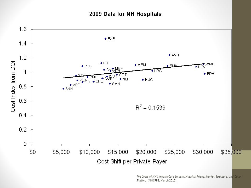 The Costs of NHs Health Care System: Hospital Prices, Market Structure, and Cost- Shifting (NHCPPS, March 2012)