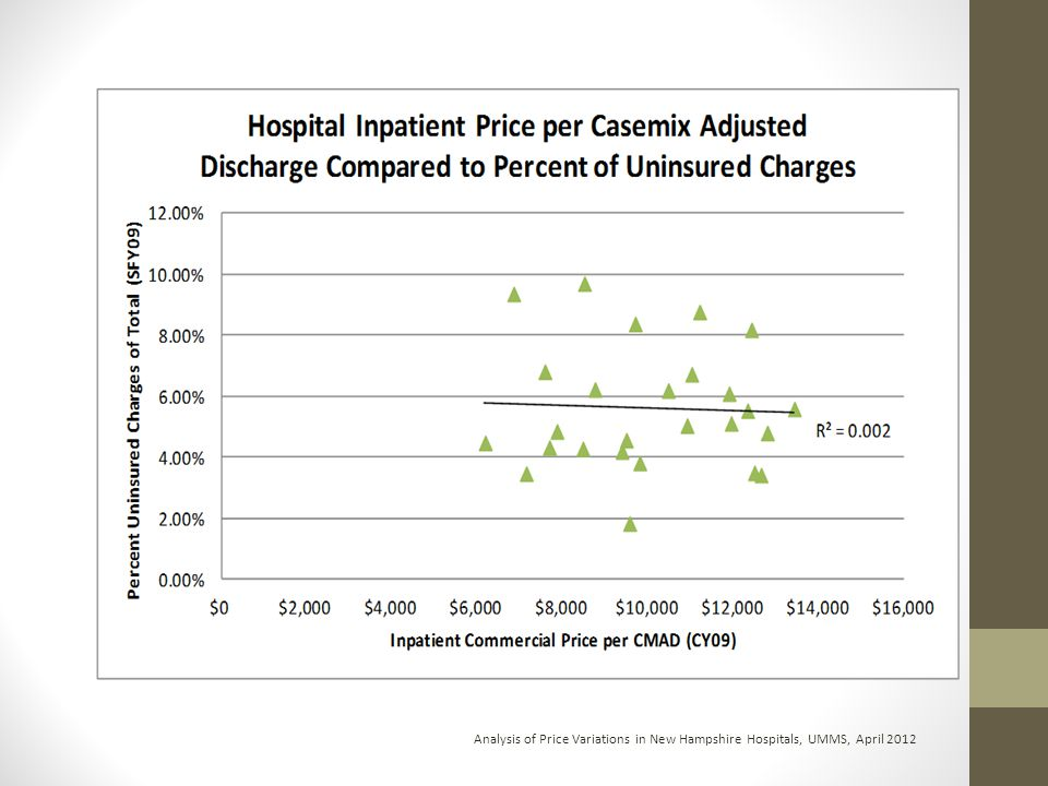Analysis of Price Variations in New Hampshire Hospitals, UMMS, April 2012