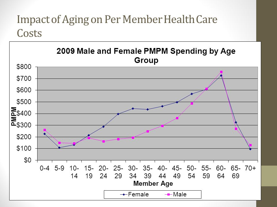 Impact of Aging on Per Member Health Care Costs