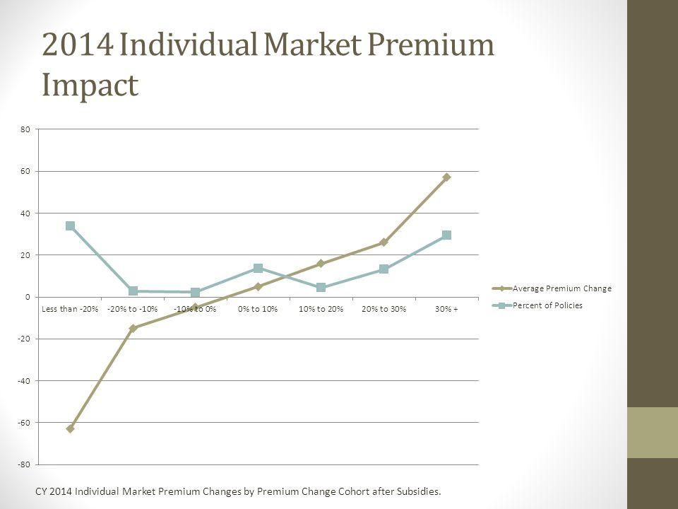2014 Individual Market Premium Impact CY 2014 Individual Market Premium Changes by Premium Change Cohort after Subsidies.