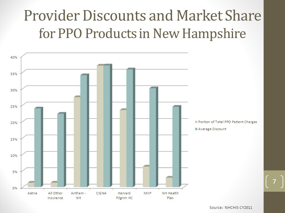 Provider Discounts and Market Share for PPO Products in New Hampshire Source: NHCHIS CY2011 7